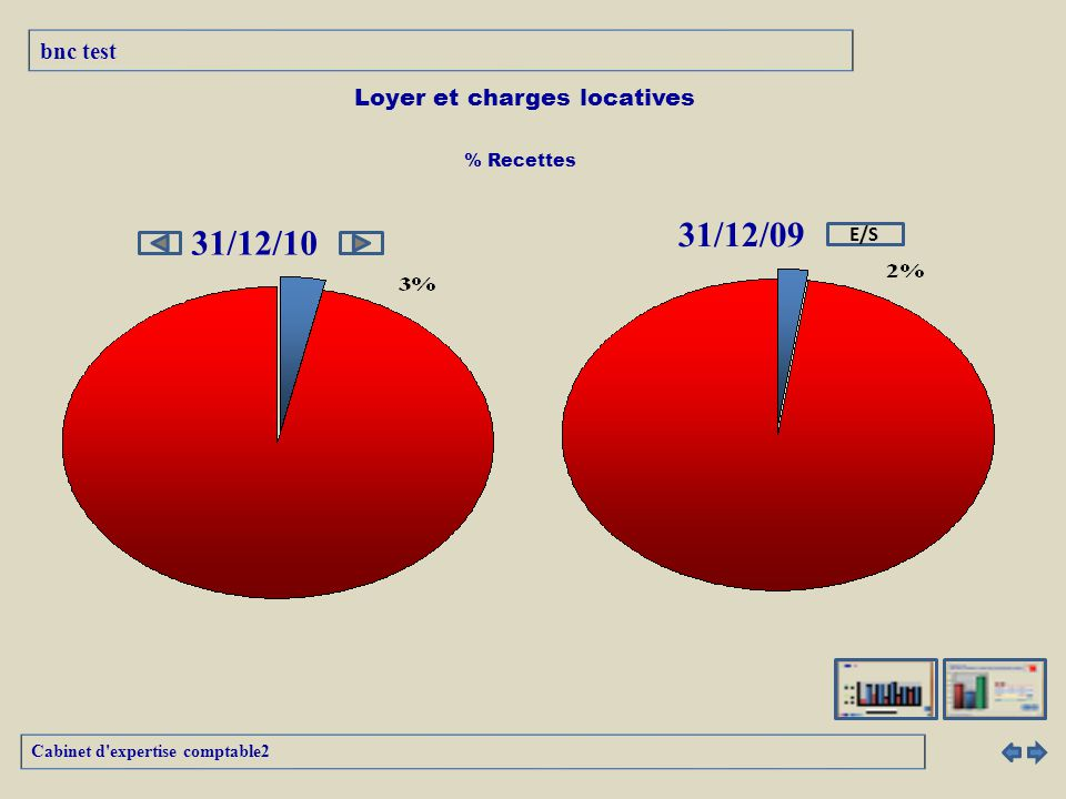 Loyer et charges locatives 31/12/10 31/12/09 Cabinet d expertise comptable2 bnc test E/S % Recettes