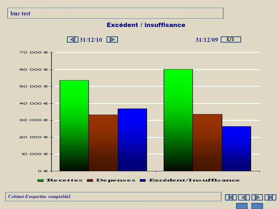 Excédent / insuffisance 31/12/1031/12/09 Cabinet d'expertise comptable2 bnc test E/S