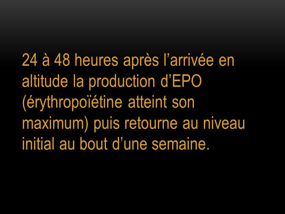 24 à 48 heures après l'arrivée en altitude la production d'EPO (érythropoïétine atteint son maximum) puis retourne au niveau initial au bout d'une semaine.