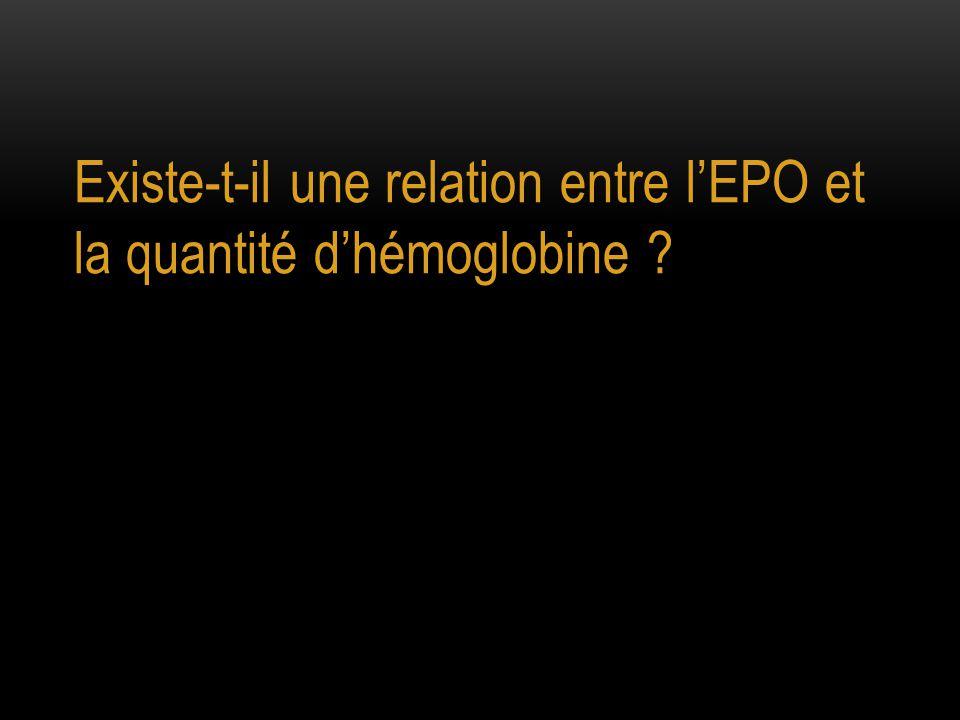 Existe-t-il une relation entre l'EPO et la quantité d'hémoglobine ?