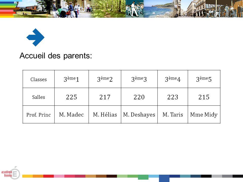 Classes 3 ème 13 ème 23 ème 33 ème 43 ème 5 Salles 225217220223215 Prof. Princ M. MadecM. HéliasM. DeshayesM. TarisMme Midy Accueil des parents: