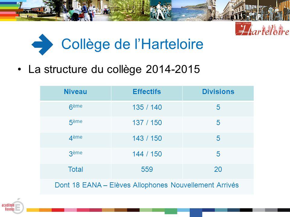 Collège de l'Harteloire La structure du collège 2014-2015 NiveauEffectifsDivisions 6 ème 135 / 1405 5 ème 137 / 1505 4 ème 143 / 1505 3 ème 144 / 1505