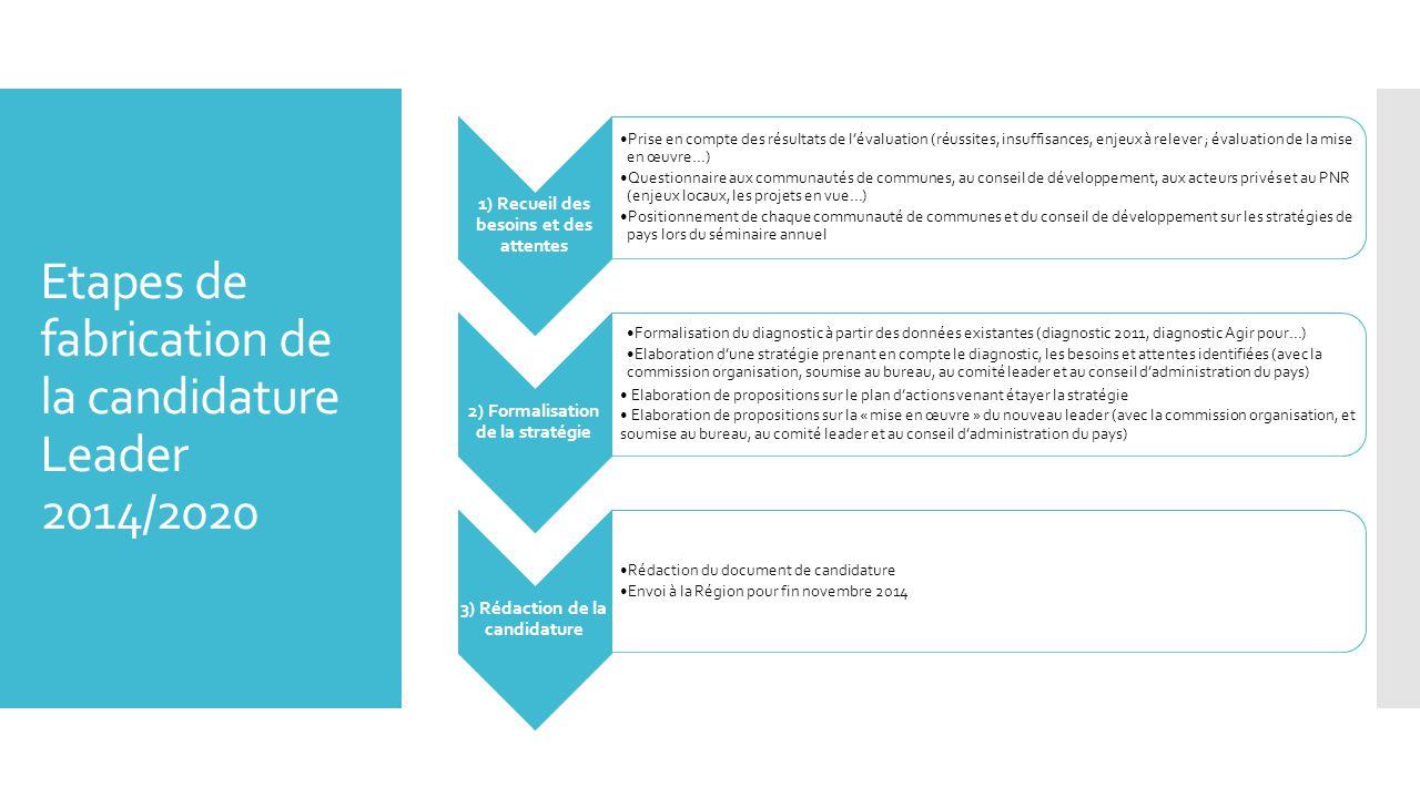 Etapes de fabrication de la candidature Leader 2014/2020 1) Recueil des besoins et des attentes Prise en compte des résultats de l'évaluation (réussites, insuffisances, enjeux à relever ; évaluation de la mise en œuvre…) Questionnaire aux communautés de communes, au conseil de développement, aux acteurs privés et au PNR (enjeux locaux, les projets en vue…) Positionnement de chaque communauté de communes et du conseil de développement sur les stratégies de pays lors du séminaire annuel 2) Formalisation de la stratégie Formalisation du diagnostic à partir des données existantes (diagnostic 2011, diagnostic Agir pour…) Elaboration d'une stratégie prenant en compte le diagnostic, les besoins et attentes identifiées (avec la commission organisation, soumise au bureau, au comité leader et au conseil d'administration du pays) Elaboration de propositions sur le plan d'actions venant étayer la stratégie Elaboration de propositions sur la « mise en œuvre » du nouveau leader (avec la commission organisation, et soumise au bureau, au comité leader et au conseil d'administration du pays) 3) Rédaction de la candidature Rédaction du document de candidature Envoi à la Région pour fin novembre 2014