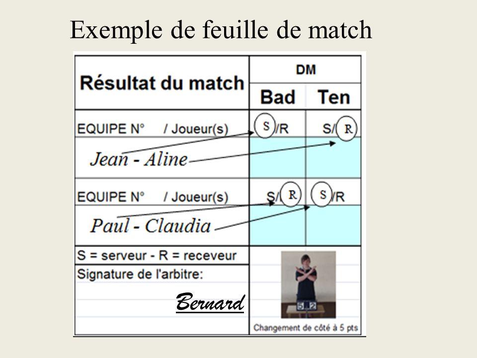 2- Le match Un match de badten correspond à: un set en badminton un set en tennis de table Un set = une mi-temps
