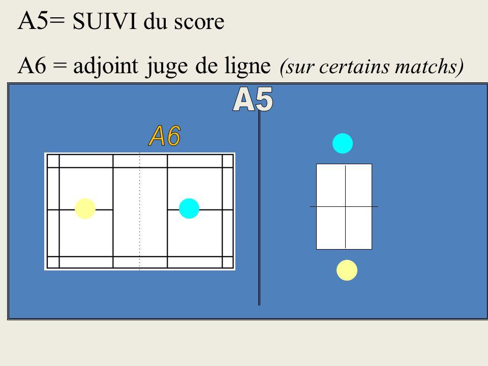 A3 et A4 = scoreur et juge de service Assis sur une chaise. Il s'arrange pour que le score soit visible des joueurs et du maximum de spectateurs