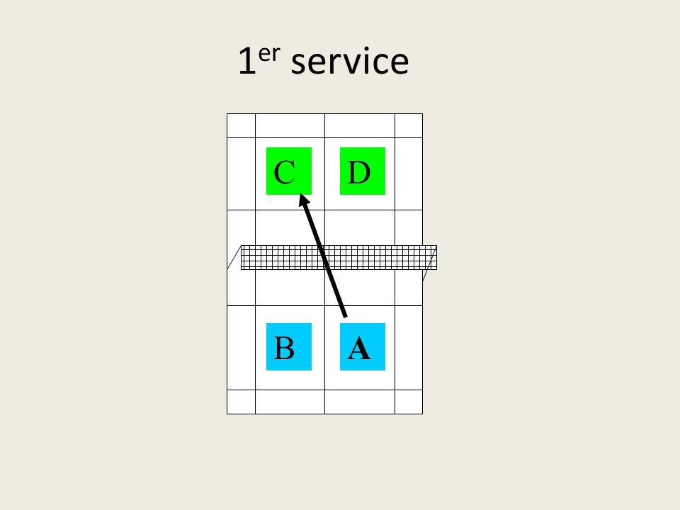  Les services se font en diagonale, les joueurs restant toujours à la même place (place du début de match)  Le joueur de droite pour le service peut