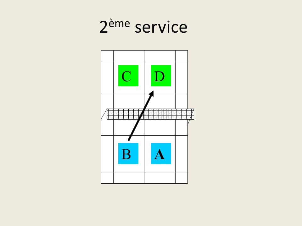 1 er service AB CD