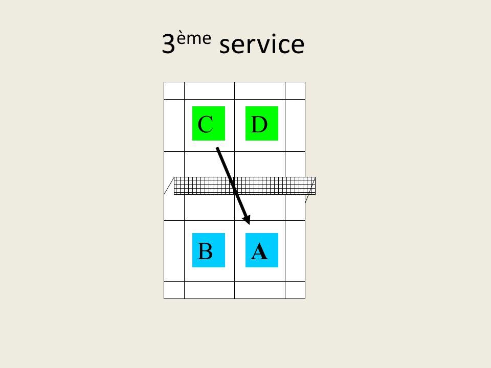 2 ème service AB CD