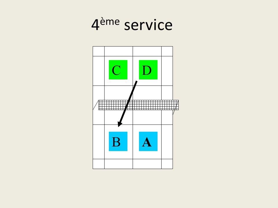 3 ème service AB CD