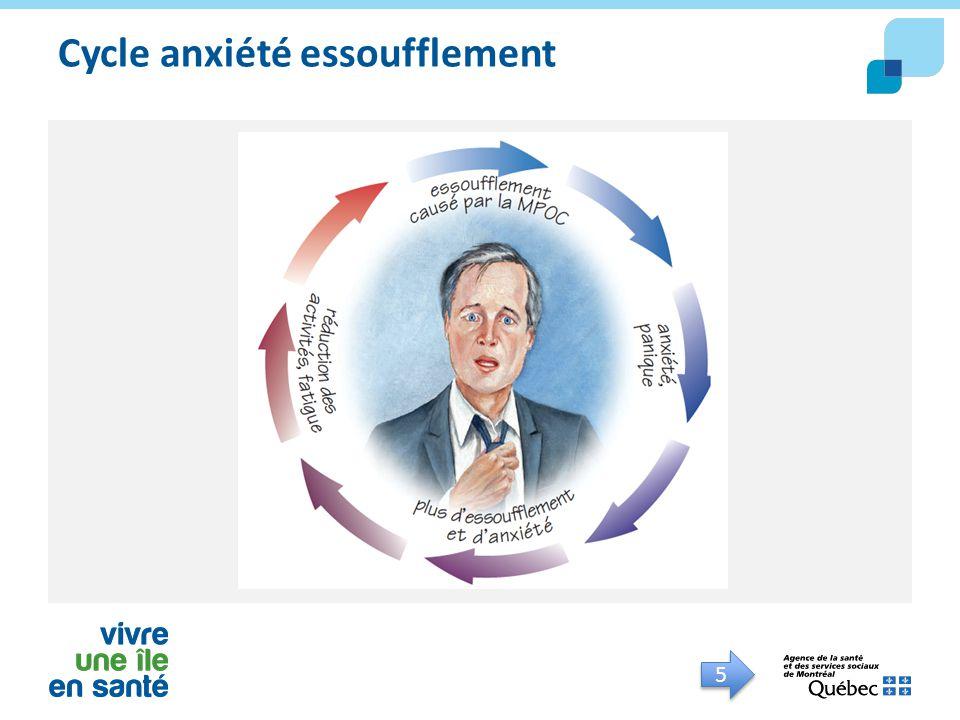 5 5 Cycle anxiété essoufflement