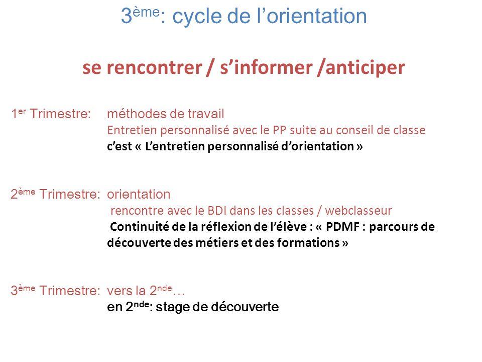 3 ème : cycle de l'orientation se rencontrer / s'informer /anticiper 1 er Trimestre: méthodes de travail Entretien personnalisé avec le PP suite au co