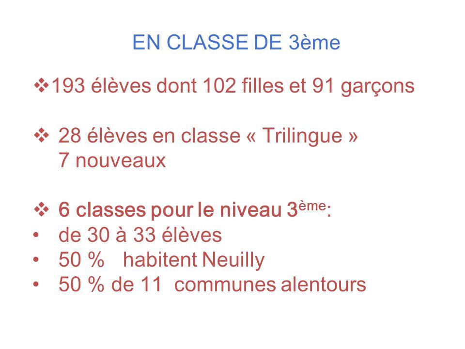 EN CLASSE DE 3ème  193 élèves dont 102 filles et 91 garçons  28 élèves en classe « Trilingue » 7 nouveaux  6 classes pour le niveau 3 ème : de 30 à
