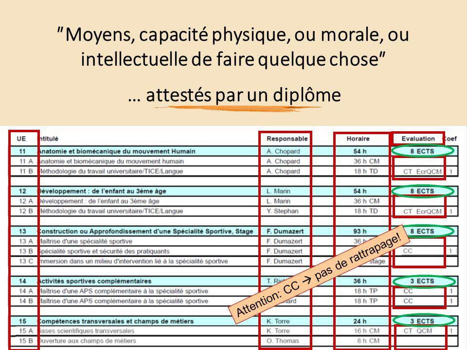 ʺMoyens, capacité physique, ou morale, ou intellectuelle de faire quelque choseʺ … attestés par un diplôme Attention: CC  pas de rattrapage!