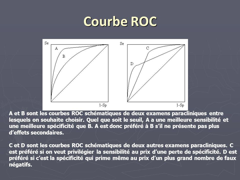 Courbe ROC A et B sont les courbes ROC schématiques de deux examens paracliniques entre lesquels on souhaite choisir. Quel que soit le seuil, A a une
