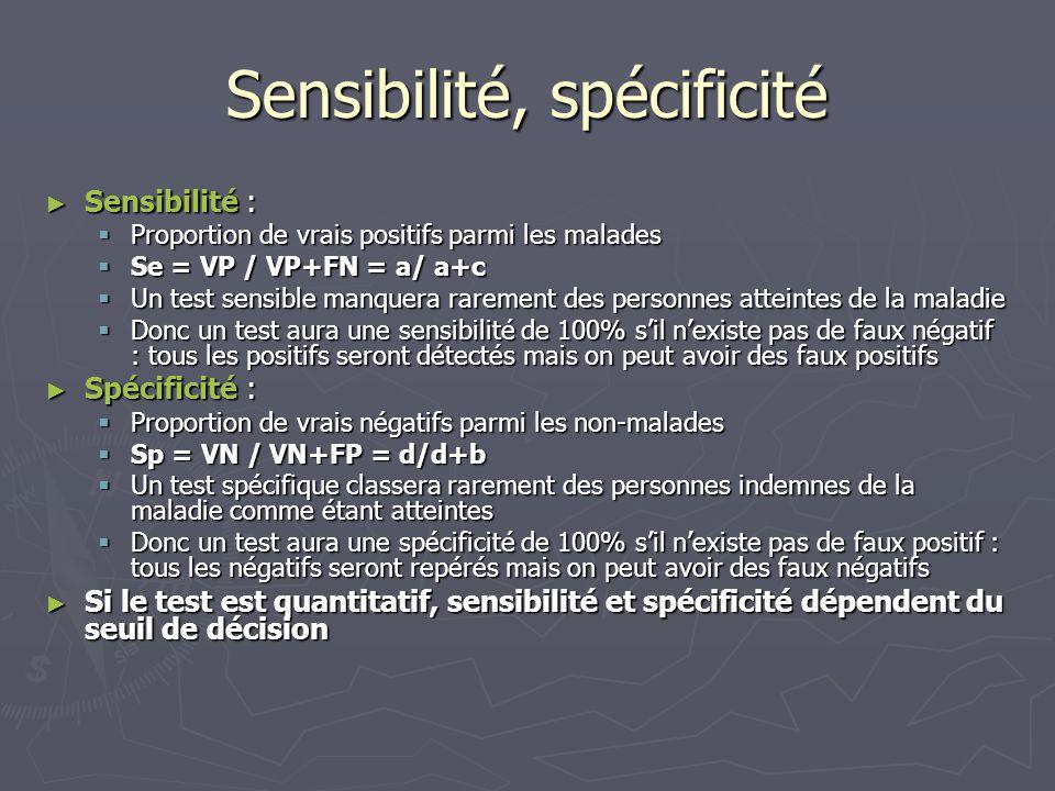 Sensibilité, spécificité ► Sensibilité :  Proportion de vrais positifs parmi les malades  Se = VP / VP+FN = a/ a+c  Un test sensible manquera rarem