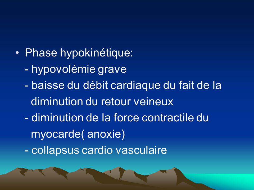 Phase hypokinétique: - hypovolémie grave - baisse du débit cardiaque du fait de la diminution du retour veineux - diminution de la force contractile d