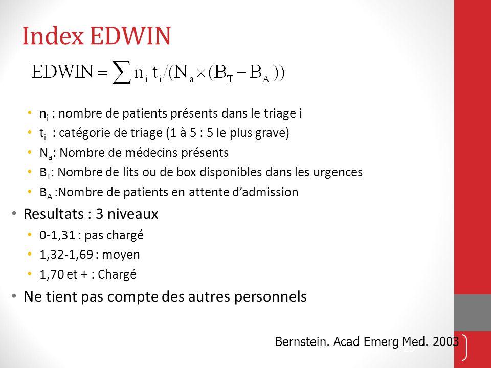 29 Index EDWIN n i : nombre de patients présents dans le triage i t i : catégorie de triage (1 à 5 : 5 le plus grave) N a : Nombre de médecins présents B T : Nombre de lits ou de box disponibles dans les urgences B A :Nombre de patients en attente d'admission Resultats : 3 niveaux 0-1,31 : pas chargé 1,32-1,69 : moyen 1,70 et + : Chargé Ne tient pas compte des autres personnels Bernstein.