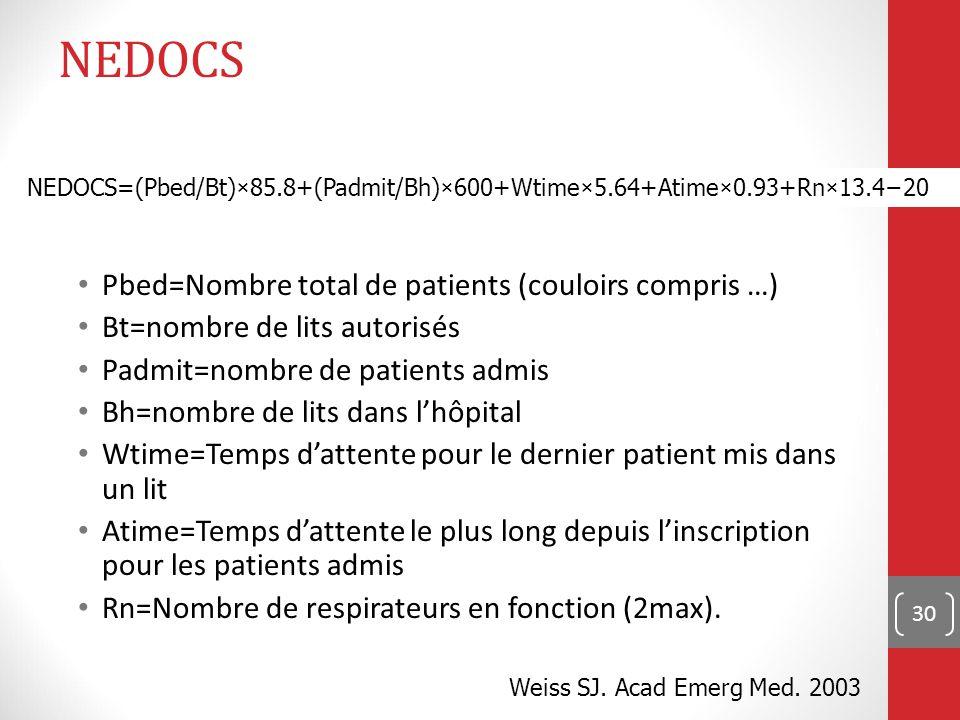 30 NEDOCS Pbed=Nombre total de patients (couloirs compris …) Bt=nombre de lits autorisés Padmit=nombre de patients admis Bh=nombre de lits dans l'hôpital Wtime=Temps d'attente pour le dernier patient mis dans un lit Atime=Temps d'attente le plus long depuis l'inscription pour les patients admis Rn=Nombre de respirateurs en fonction (2max).