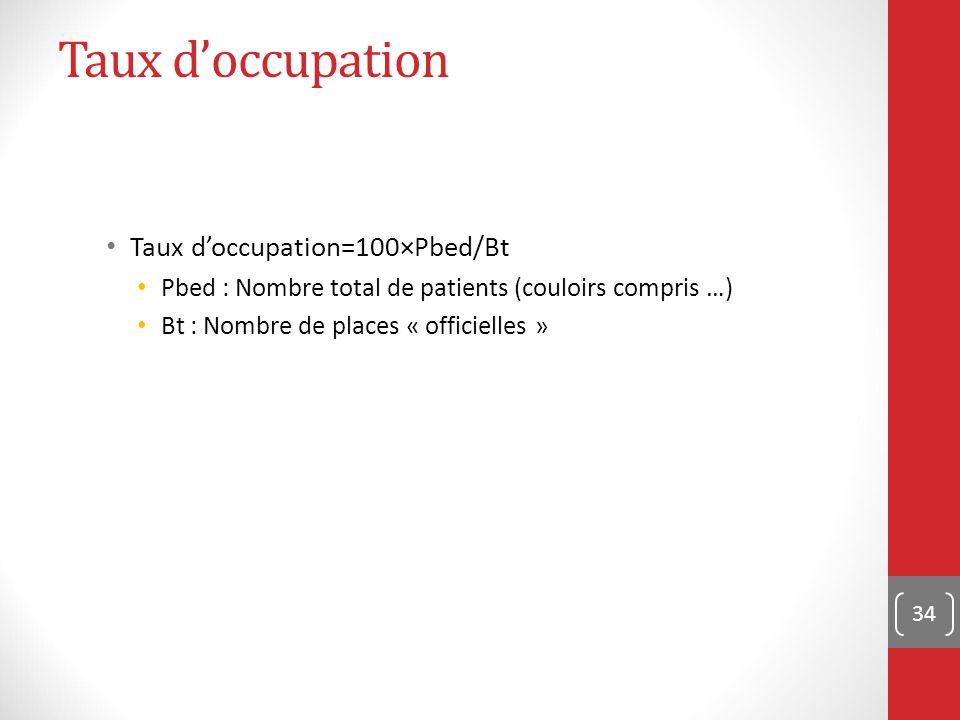 34 Taux d'occupation Taux d'occupation=100×Pbed/Bt Pbed : Nombre total de patients (couloirs compris …) Bt : Nombre de places « officielles »