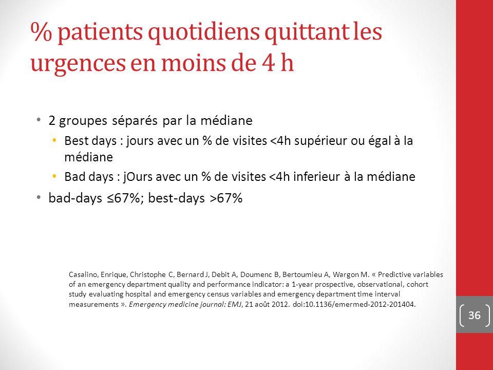 % patients quotidiens quittant les urgences en moins de 4 h 2 groupes séparés par la médiane Best days : jours avec un % de visites <4h supérieur ou é