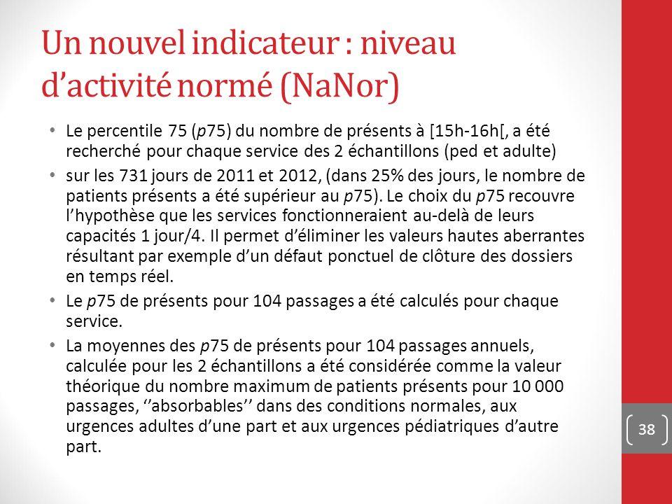 Un nouvel indicateur : niveau d'activité normé (NaNor) Le percentile 75 (p75) du nombre de présents à [15h-16h[, a été recherché pour chaque service des 2 échantillons (ped et adulte) sur les 731 jours de 2011 et 2012, (dans 25% des jours, le nombre de patients présents a été supérieur au p75).