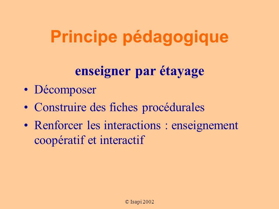 © Isapi 2002 Principe pédagogique enseigner par étayage Décomposer Construire des fiches procédurales Renforcer les interactions : enseignement coopératif et interactif