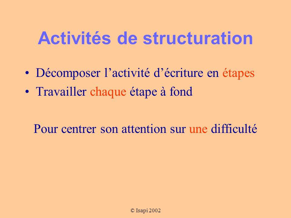 © Isapi 2002 Activités de structuration Décomposer l'activité d'écriture en étapes Travailler chaque étape à fond Pour centrer son attention sur une difficulté