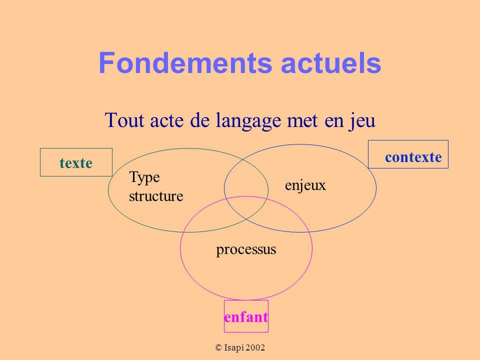 © Isapi 2002 Principe pédagogique enseigner par étayage Décomposer Construire des fiches procédurales