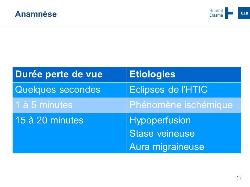 12 Anamnèse Durée perte de vueEtiologies Quelques secondesEclipses de l'HTIC 1 à 5 minutesPhénomène ischémique 15 à 20 minutes Hypoperfusion Stase vei