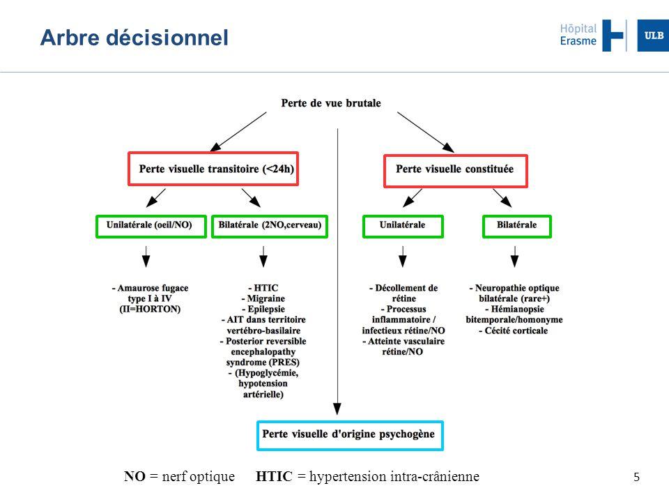 36 Perte visuelle constituée NO = nerf optique HTIC = hypertension intra-crânienne