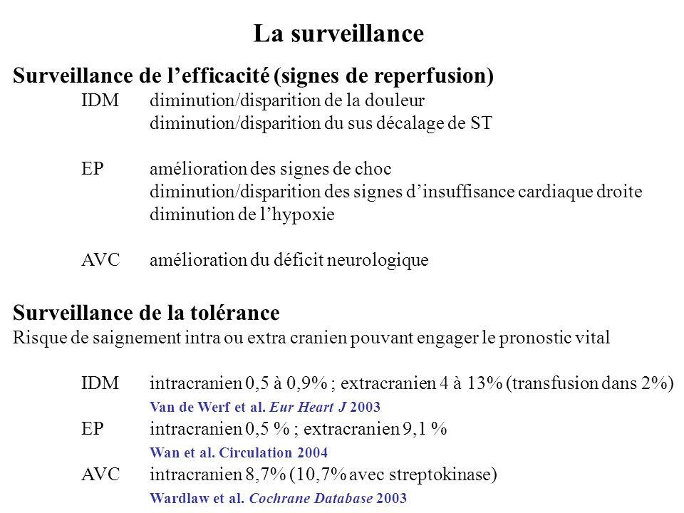 La surveillance Surveillance de l'efficacité (signes de reperfusion) IDMdiminution/disparition de la douleur diminution/disparition du sus décalage de