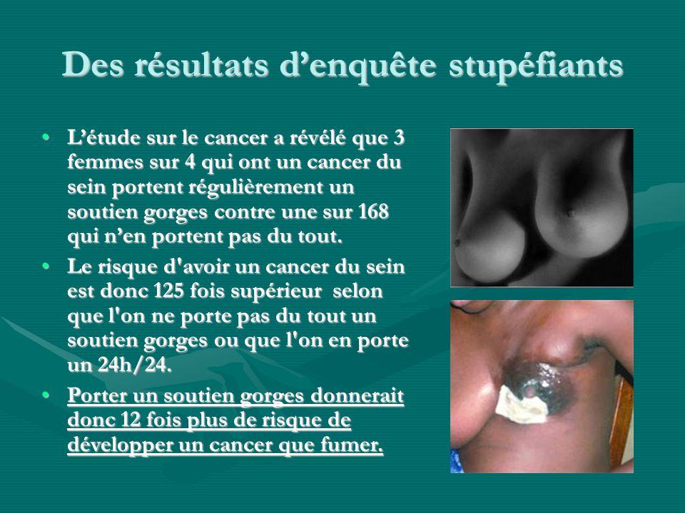 Des résultats d'enquête stupéfiants L'étude sur le cancer a révélé que 3 femmes sur 4 qui ont un cancer du sein portent régulièrement un soutien gorge