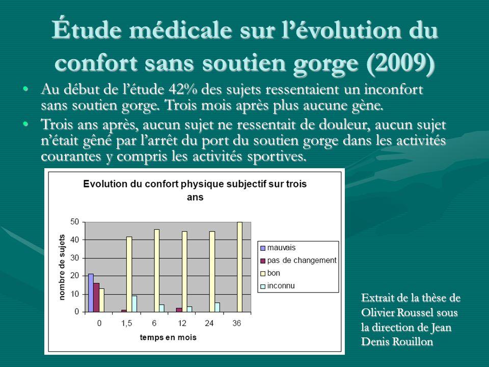 Étude médicale sur l'évolution du confort sans soutien gorge (2009) Au début de l'étude 42% des sujets ressentaient un inconfort sans soutien gorge. T