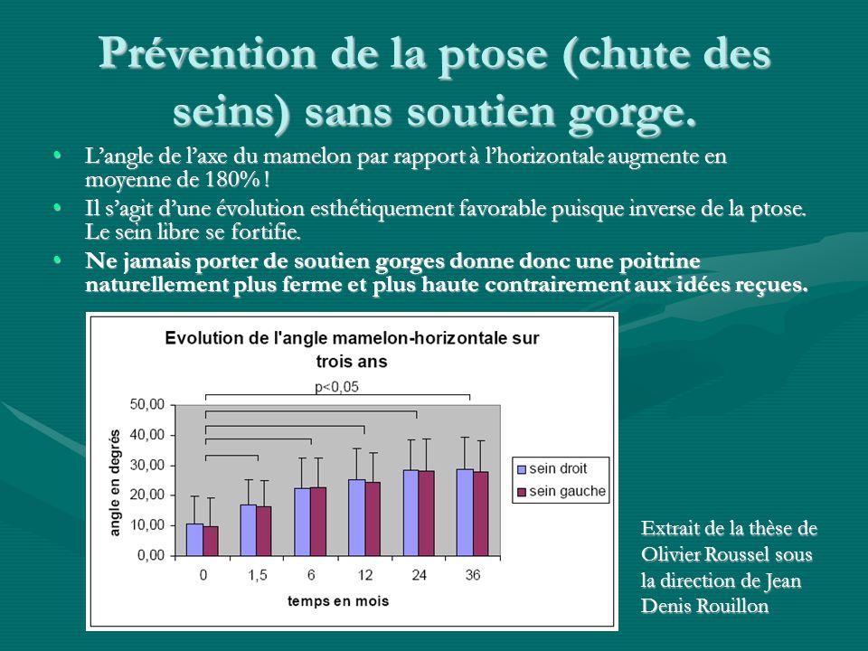 Prévention de la ptose (chute des seins) sans soutien gorge. L'angle de l'axe du mamelon par rapport à l'horizontale augmente en moyenne de 180% !L'an