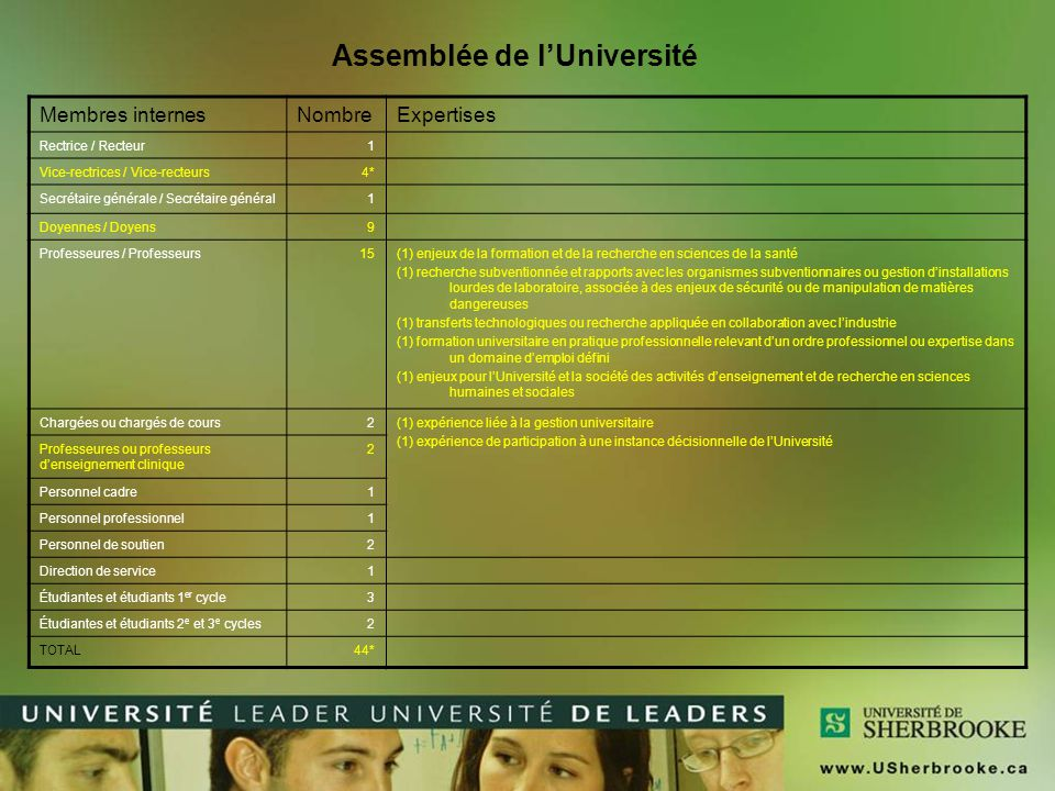 Assemblée de l'Université Membres internesNombreExpertises Rectrice / Recteur1 Vice-rectrices / Vice-recteurs4* Secrétaire générale / Secrétaire génér
