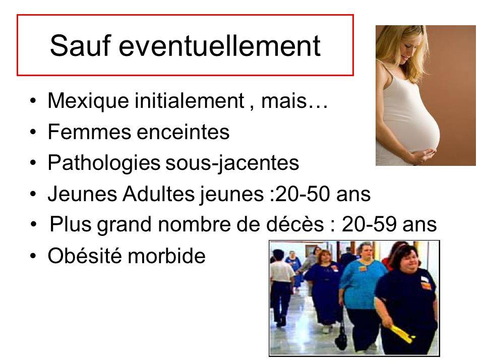 Sauf eventuellement Mexique initialement, mais… Femmes enceintes Pathologies sous-jacentes Jeunes Adultes jeunes :20-50 ans Obésité morbide Plus grand