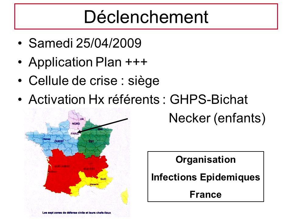 Déclenchement Samedi 25/04/2009 Application Plan +++ Cellule de crise : siège Activation Hx référents : GHPS-Bichat Necker (enfants) Organisation Infe