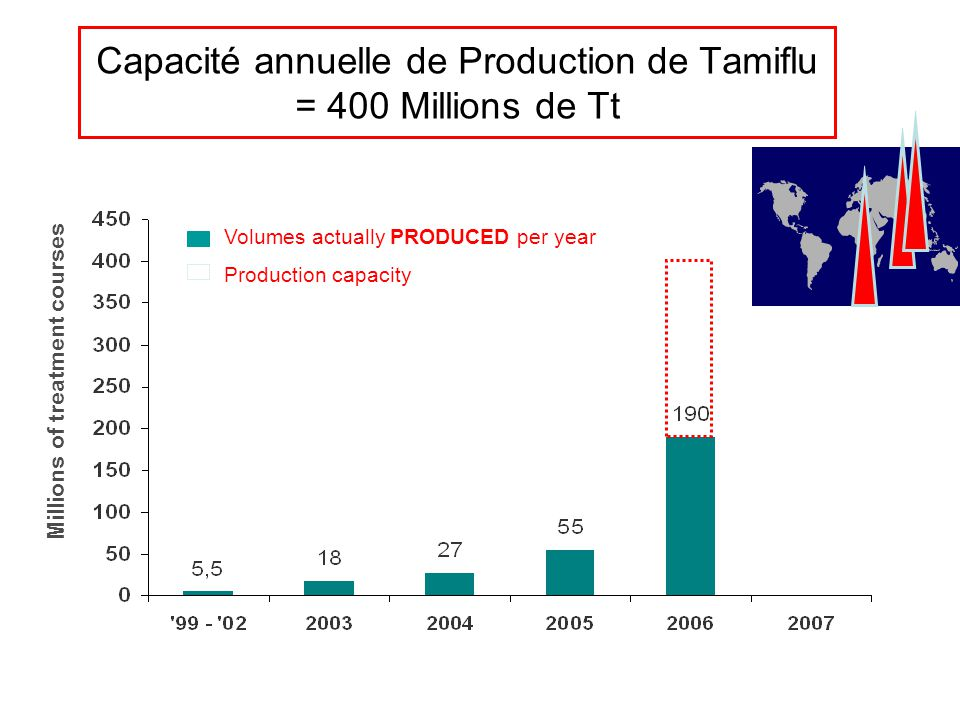 Capacité annuelle de Production de Tamiflu = 400 Millions de Tt Millions of treatment courses Volumes actually PRODUCED per year Production capacity