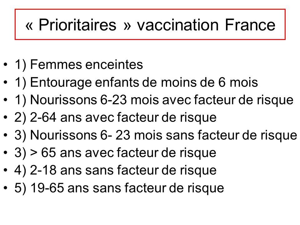 « Prioritaires » vaccination France 1) Femmes enceintes 1) Entourage enfants de moins de 6 mois 1) Nourissons 6-23 mois avec facteur de risque 2) 2-64