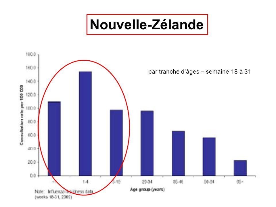 Chronologie pandémie H1N1 Prise en charge en ville 23/07