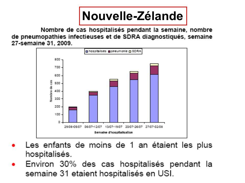 Formes graves justifiant une hospitalisation en USI 30% des malades hospitalisés +++ 25% des malades de réanimation étaient des grippés Australie