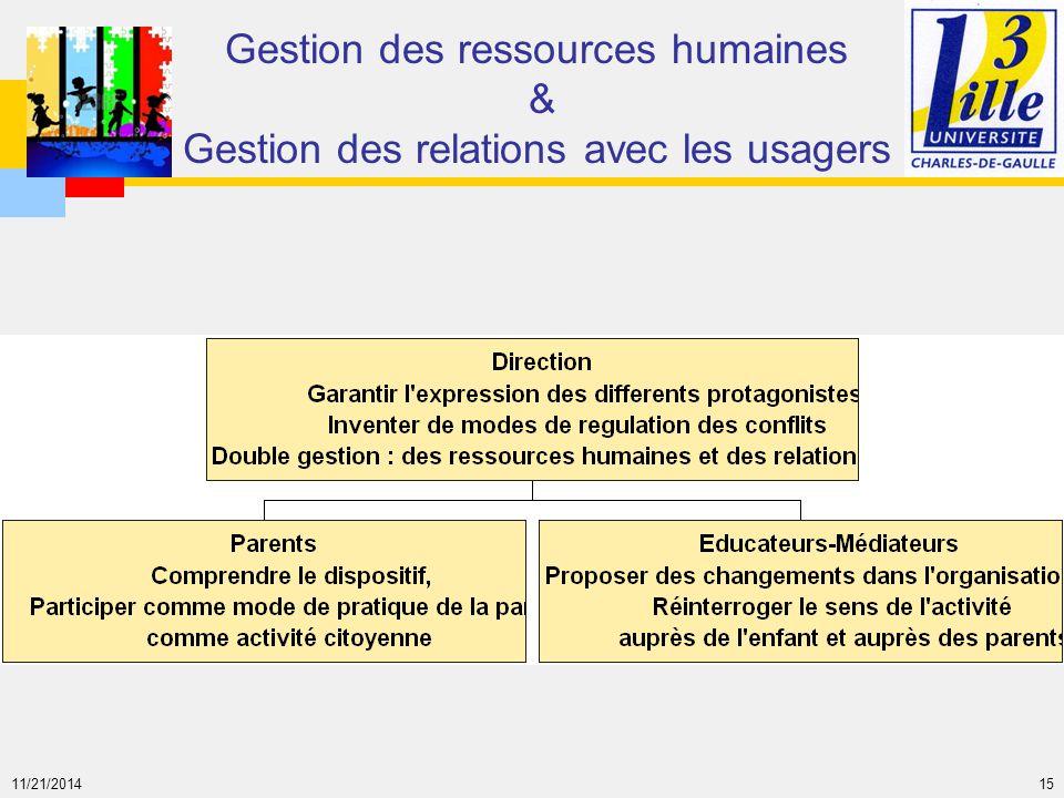 11/21/2014 15 Gestion des ressources humaines & Gestion des relations avec les usagers