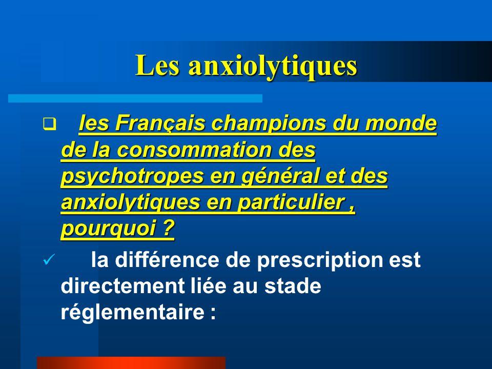 Les anxiolytiques les Français champions du monde de la consommation des psychotropes en général et des anxiolytiques en particulier, pourquoi ?  les