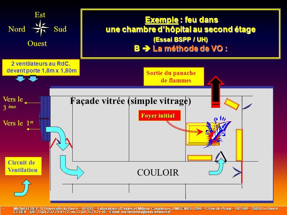 Est Ouest NordSud Vers le 1 er Vers le 3 ème Exemple : feu dans une chambre d'hôpital au second étage (Essai BSPP / UH) B  La méthode de VO : Exemple