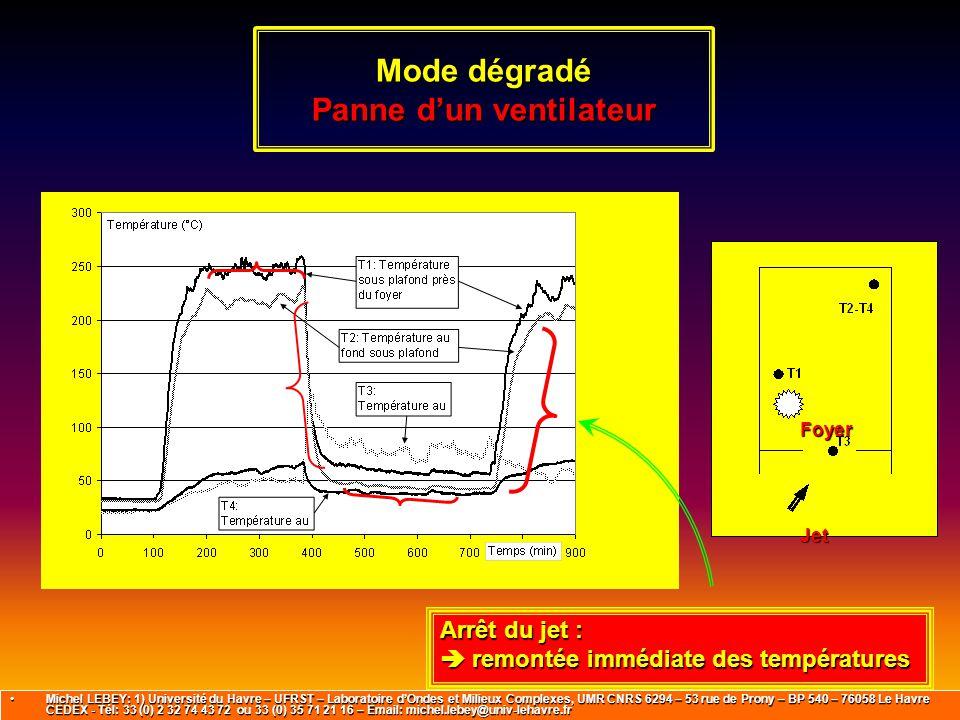Mode dégradé Panne d'un ventilateur Jet Foyer Arrêt du jet :  remontée immédiate des températures Michel LEBEY: 1) Université du Havre – UFRST – Labo