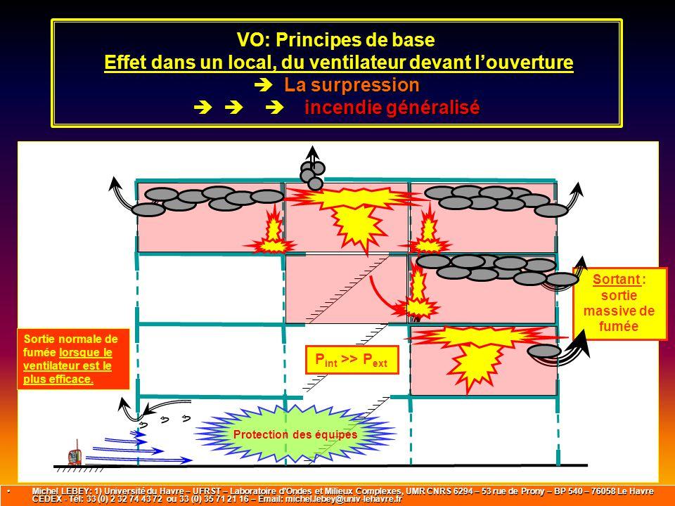 VO: Principes de base Effet dans un local, du ventilateur devant l'ouverture  La surpression    incendie généralisé Sortie normale de fumée lorsqu
