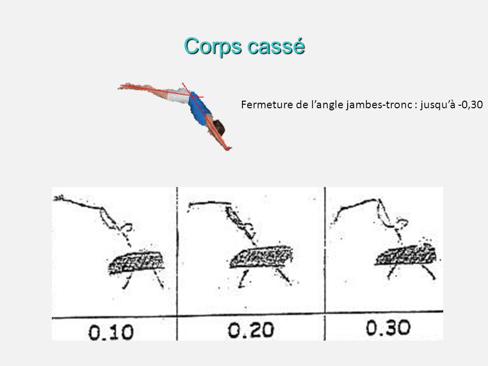 L'angle Bras-Tronc lors de l'attaque du cheval Alignement des bras dans le prolongement du corps : Pas de déduction Fermeture de l'angle bras-tronc : -0,30 COMBINAISON DE FAUTES : Fermeture de l'angle entre bras - tronc : -0.3 + fermeture de l'angle entre tronc - jambes : -0.3 forfait = -0.50 forfait = -0.50 + flexion grossière des jambes: -0.3