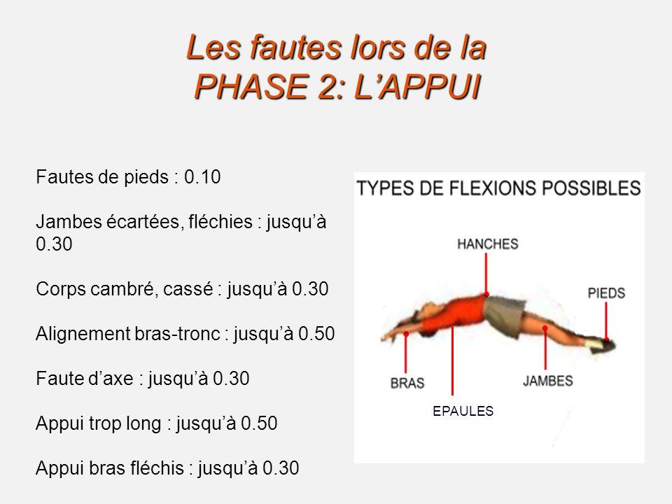 Les fautes lors de la PHASE 2: L'APPUI Fautes de pieds : 0.10 Jambes écartées, fléchies : jusqu'à 0.30 Corps cambré, cassé : jusqu'à 0.30 Alignement bras-tronc : jusqu'à 0.50 Faute d'axe : jusqu'à 0.30 Appui trop long : jusqu'à 0.50 Appui bras fléchis : jusqu'à 0.30 EPAULES