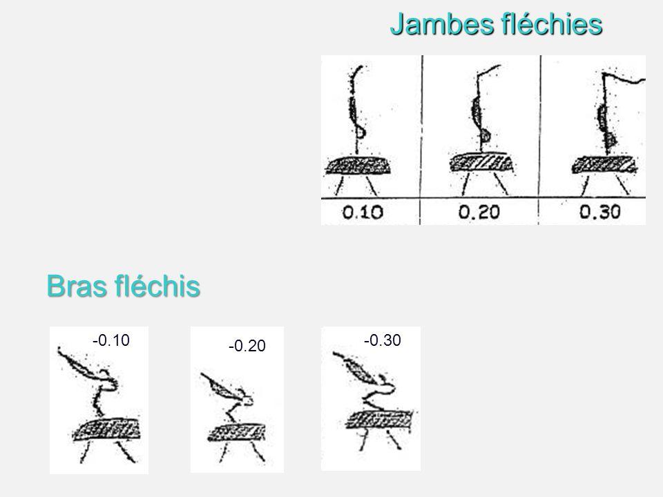 Jambes fléchies Bras fléchis -0.10 -0.20 -0.30