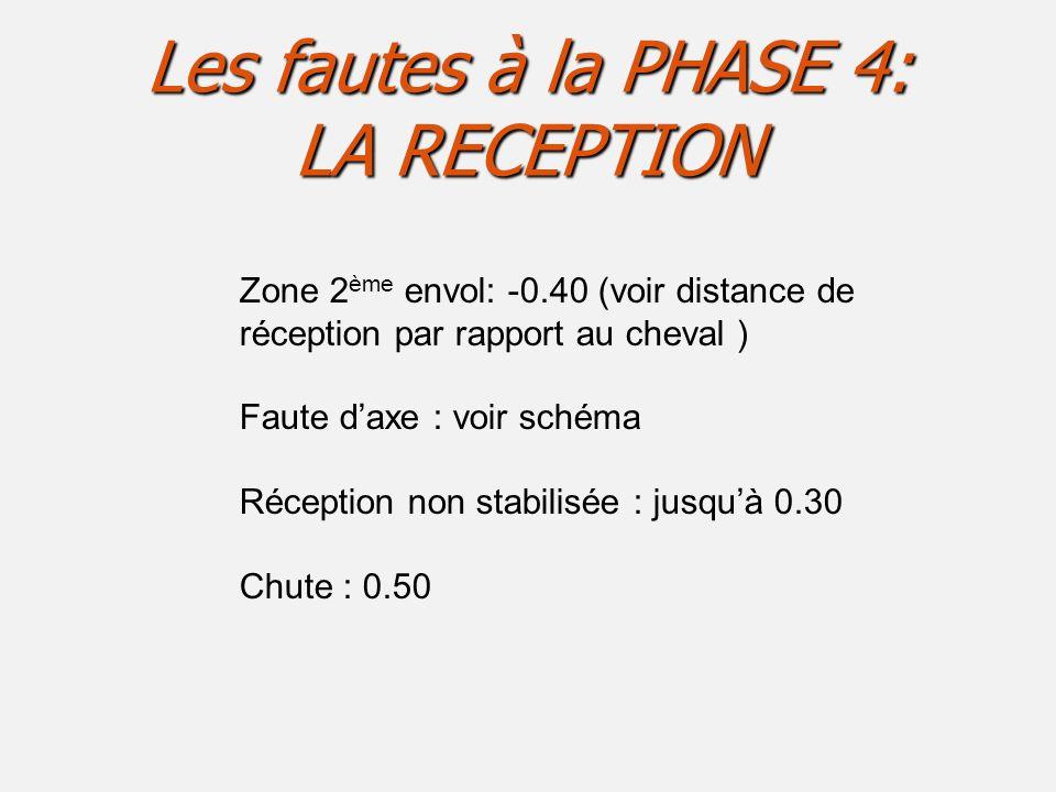 Les fautes à la PHASE 4: LA RECEPTION Zone 2 ème envol: -0.40 (voir distance de réception par rapport au cheval ) Faute d'axe : voir schéma Réception non stabilisée : jusqu'à 0.30 Chute : 0.50